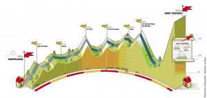 the etape route
